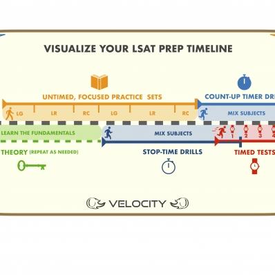 LSAT Prep Timeline
